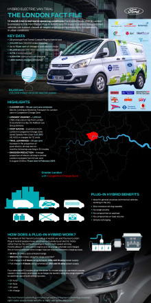 Infographic over Fords forsøg med hybridvarebiler i London