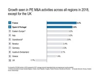 Growing number of M&A transactions with PE involvement in Europe – Chinese investors show considerable interest in European firms
