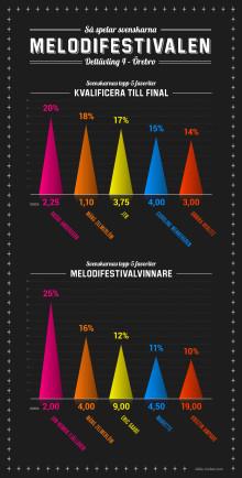 infografik-mello-unibet-deltävling-4