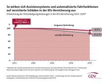 Automatisiertes Fahren: kaum Auswirkungen auf Versicherungsleistungen