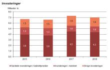 Teleinvesteringer for 7 mia. kr. i 2018