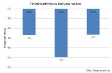 Badrumsmarknaden väntas öka 2014