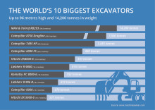 Photo Gallery: The 10 Biggest Excavators