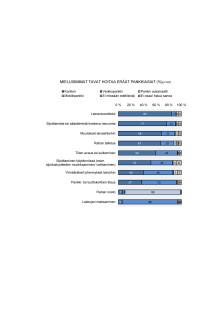 Nooa Säästöpankin tutkimustuloksia
