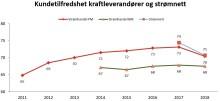 Dalende kundetilfredshet for norske strøm- og nettselskaper