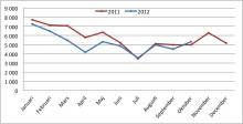Andra månaden med ökat företagande i år