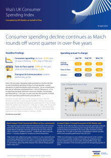 Consumer spending decline continues as March rounds off worst quarter in over five years