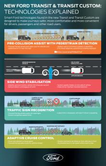 Infographic - Teknologiska lösningar för Ford Transit och Transit Custom