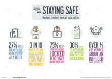 Carlson Wagonlit Travel Research: Three in Ten Business Travelers Value Hotel Rewards Over Safety