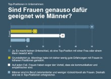 stellenanzeigen.de Umfrage: Top-Positionen in Unternehmen: Das Geschlecht macht einen Unterschied