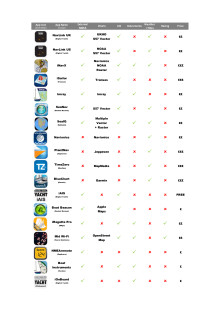 Best Marine Apps for iPads and iPhones