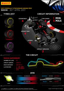 Inför Rysslands Grand Prix, 28-30 april