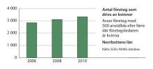 Kvinnors företagande ökar i Norrbottens och Västerbottens län