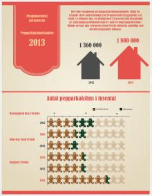 I år blir julen 33 procent godare!