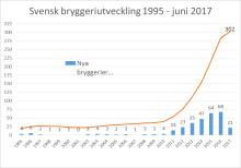 Från 30 till 300 – den svenska bryggeriboomen i siffror