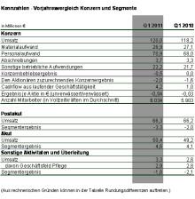 Umsatz im 1. Quartal 2011 um 1,8 Mio. Euro gestiegen