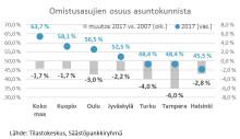 Omistusasujien määrä on vähentynyt kaikkialla Suomessa