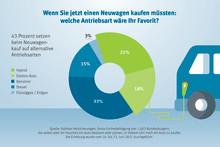 43 Prozent setzen beim Neuwagenkauf auf alternative Antriebsarten