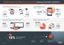 Seasoned Travelers Most Likely to Book Flights on Mobile Apps