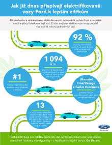 Ford ohlásil velkou ofenzívu v oblasti elektrifikovaných modelů!