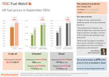 RAC Fuel Watch: September 2016 report
