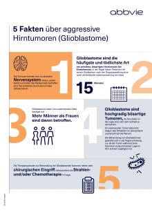 5 Fakten über aggressive Hirntumoren (Glioblastome)