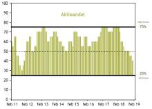 Barometer: Risiko for fortsat aktieuro i de kommende måneder