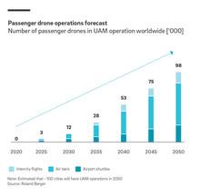 Technischer Fortschritt sorgt bei Passagierdrohnen für Aufwind