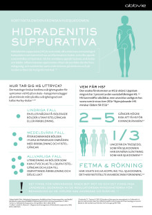Hidradenitis Suppurativa HS - infografik