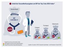 Digitalisierung des Gesundheitswesens – Europäische Impulse