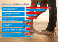 Was tun die Deutschen für ihre Füße? Bewusstsein führt zur Aktion