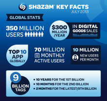 Shazam Announces $40 Million Investment by America Movil
