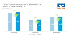 Genossenschaftsbanken bleiben auf Wachstumspfad / Bayerische Volksbanken und Raiffeisenbanken kommen bislang gut durch die Krise