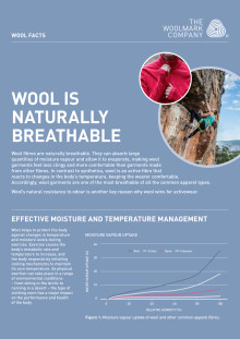 Wool is naturally breathable