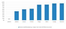 Danmark har den bedste bredbåndsdækning med høje hastigheder i Norden