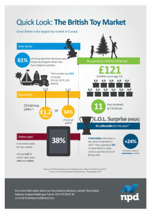 Toy Industry Christmas Infographic