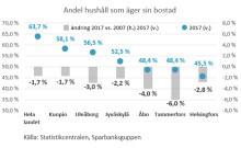 Antalet som äger sin bostad har minskat i hela Finland