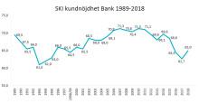 Bankkundernas förtroende på väg tillbaka