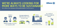 Allianz holds Sustainability Week to help employees reduce environmental footprint