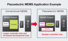 The Industry's First* Foundry Business for MEMS Utilizing Thin-Film Piezoelectric Elements -- Supplying sensors and actuators that feature breakthrough energy savings and miniaturization. *ROHM 5th Aug 2014 survey