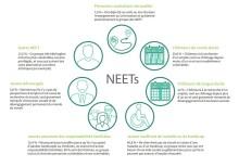 Qui sont les NEET ?