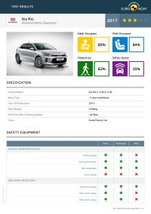 Kia Rio Euro NCAP test datasheet (standard) - Sept 2017