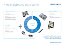 A more collaborative journey for luxury travels