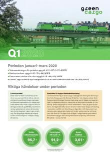 Delårsrapport Q1 2020