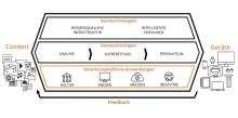 Forschungsprojekt QURATOR erfolgreich gestartet - Ubermetrics ist als Technologiepartner dabei