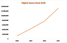 Readly building a platform for the magazine industry - over 13 million digital magazine issues sold in 2017