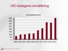 Diagram för omsättning och investeringar/kapital i UIC-bolag 2005-2014
