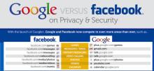 Google vs Facebook: Privat- og Sikkerhetsinnstillinger (en Infographic!)