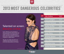 McAfee Reveals Lily Collins As The Most Dangerous Cyber Celebrity of 2013, K-Pop Star Rain Emerges as Asian Equivalent