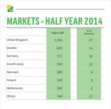 Markets half year 2014